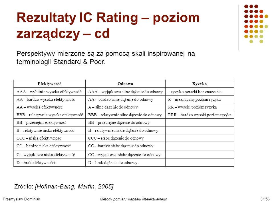 Rezultaty IC Rating – poziom zarządczy – cd Przemysław Dominiak Metody pomiaru kapitału intelektualnego 31/56 EfektywnośćOdnowaRyzyko AAA – wybitnie w