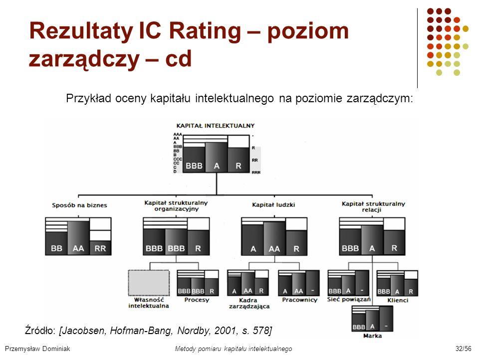 Rezultaty IC Rating – poziom zarządczy – cd Przemysław Dominiak Metody pomiaru kapitału intelektualnego 32/56 Przykład oceny kapitału intelektualnego
