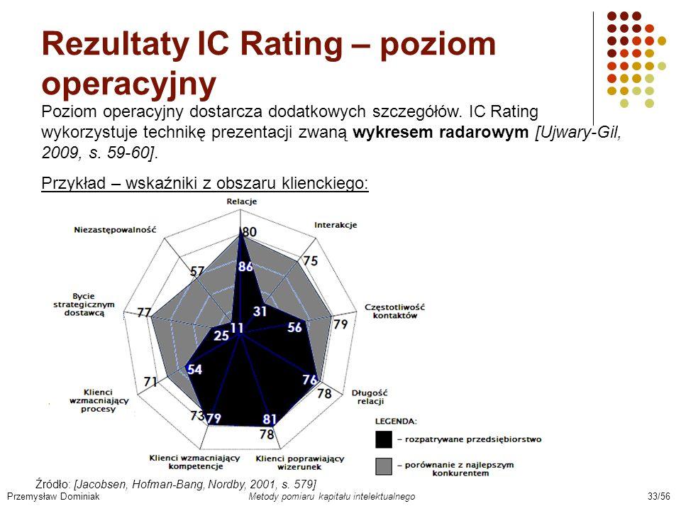 Rezultaty IC Rating – poziom operacyjny Przemysław Dominiak Metody pomiaru kapitału intelektualnego 33/56 Poziom operacyjny dostarcza dodatkowych szcz
