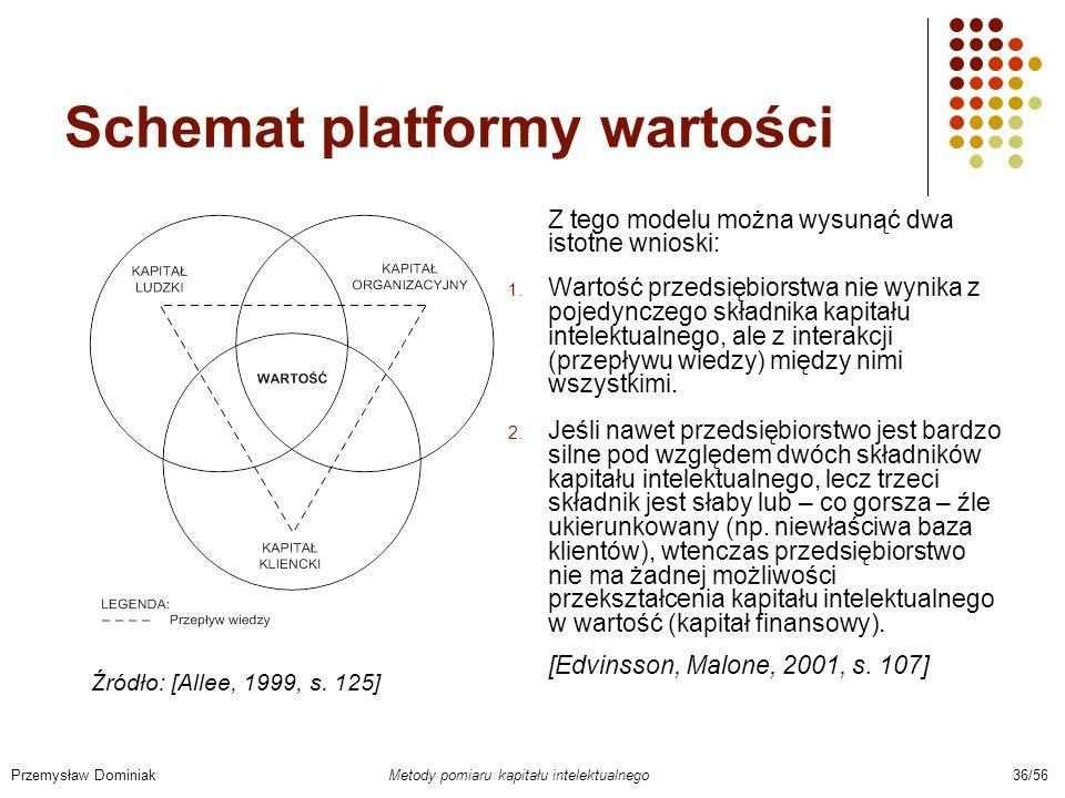 Schemat platformy wartości Z tego modelu można wysunąć dwa istotne wnioski: 1. Wartość przedsiębiorstwa nie wynika z pojedynczego składnika kapitału i