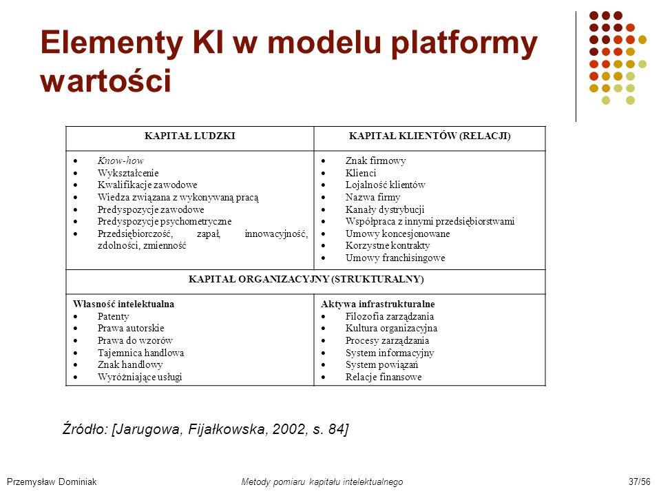 Elementy KI w modelu platformy wartości Przemysław Dominiak Metody pomiaru kapitału intelektualnego 37/56 KAPITAŁ LUDZKIKAPITAŁ KLIENTÓW (RELACJI) Kno