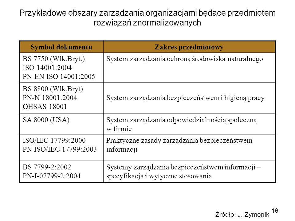 16 Przykładowe obszary zarządzania organizacjami będące przedmiotem rozwiązań znormalizowanych Symbol dokumentuZakres przedmiotowy BS 7750 (Wlk.Bryt.)