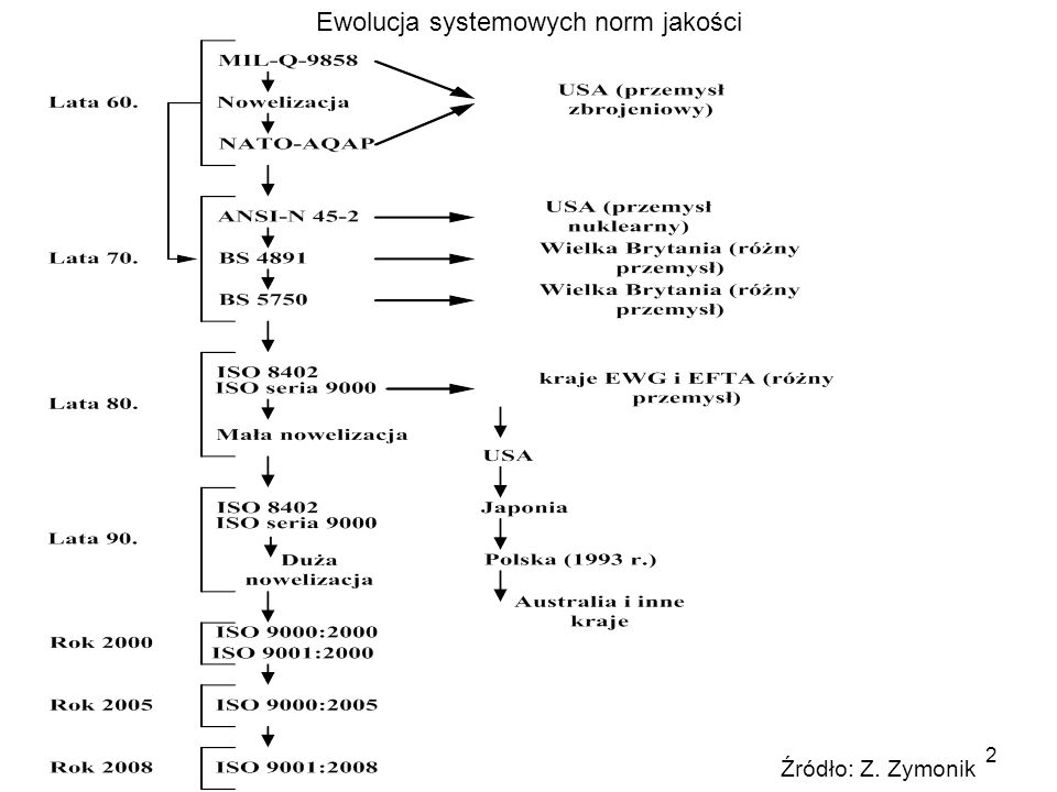 2 Ewolucja systemowych norm jakości Źródło: Z. Zymonik
