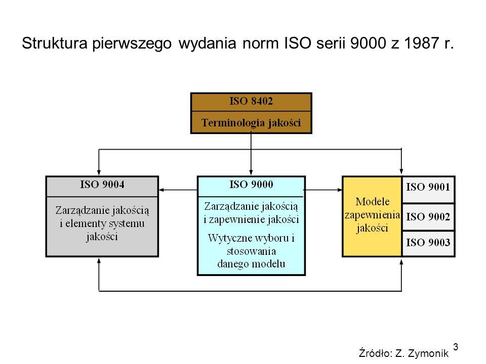 3 Struktura pierwszego wydania norm ISO serii 9000 z 1987 r. Źródło: Z. Zymonik