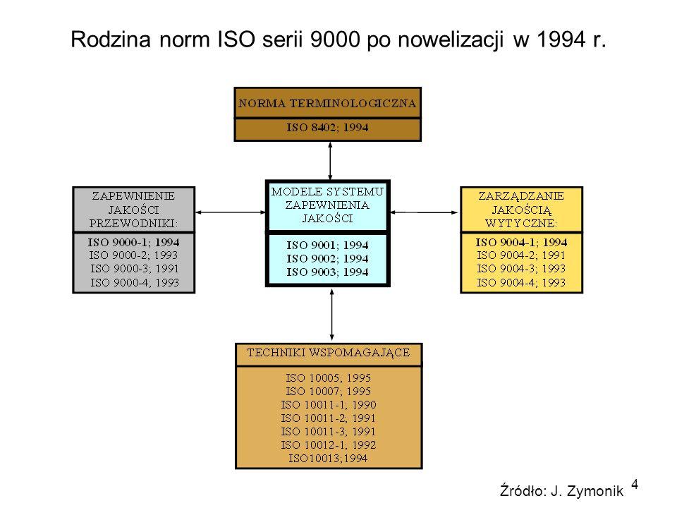 4 Rodzina norm ISO serii 9000 po nowelizacji w 1994 r. Źródło: J. Zymonik