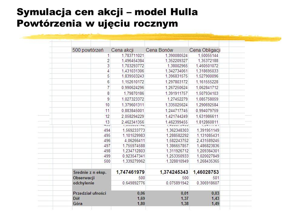 Symulacja cen akcji – model Hulla Powtórzenia w ujęciu rocznym