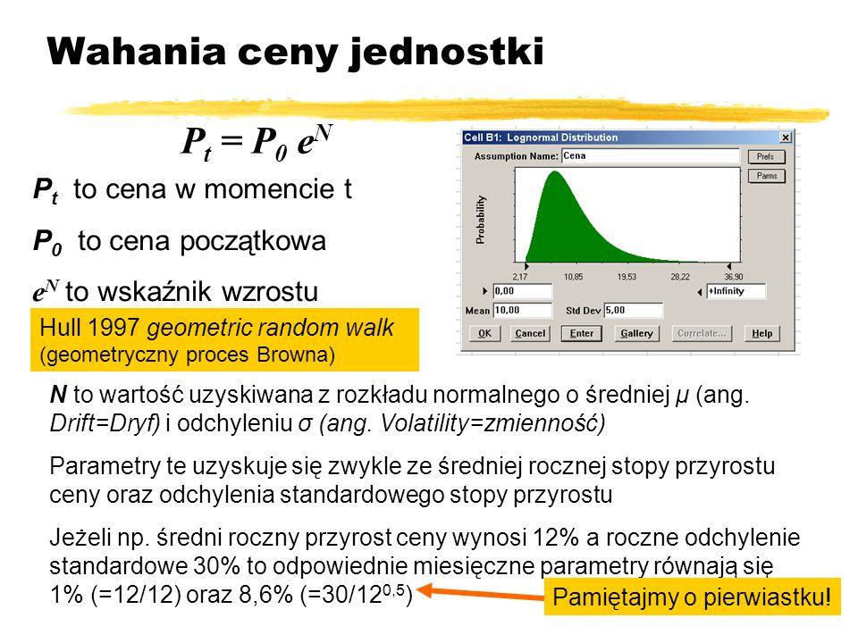 Wahania ceny jednostki P t to cena w momencie t P 0 to cena początkowa e N to wskaźnik wzrostu P t = P 0 e N N to wartość uzyskiwana z rozkładu normal