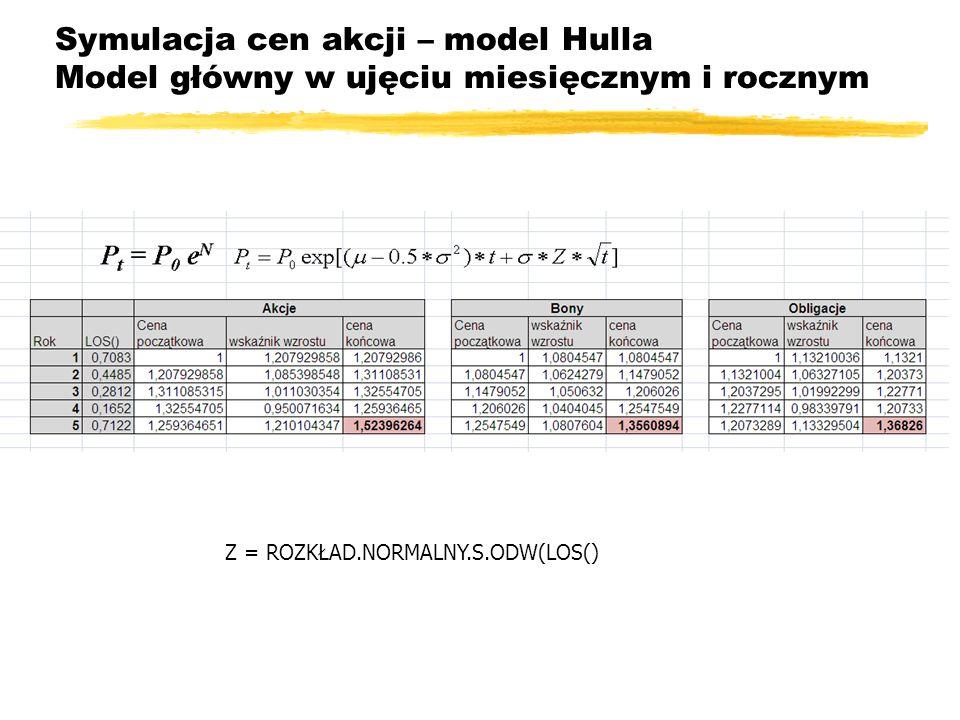 Symulacja cen akcji – model Hulla Model główny w ujęciu miesięcznym i rocznym Z = ROZKŁAD.NORMALNY.S.ODW(LOS()