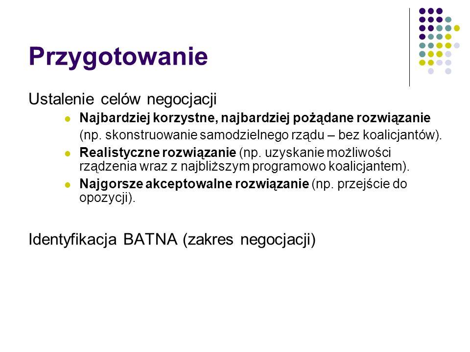 BATNA Best Alternative To a Negotiated Agreement ; dosł.