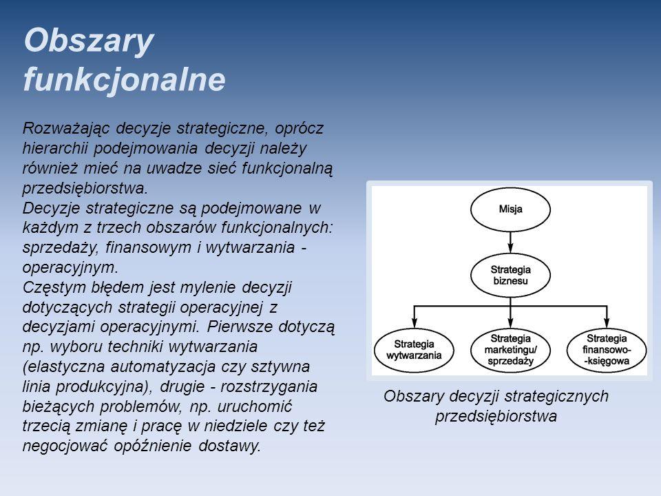 Obszary funkcjonalne Rozważając decyzje strategiczne, oprócz hierarchii podejmowania decyzji należy również mieć na uwadze sieć funkcjonalną przedsięb