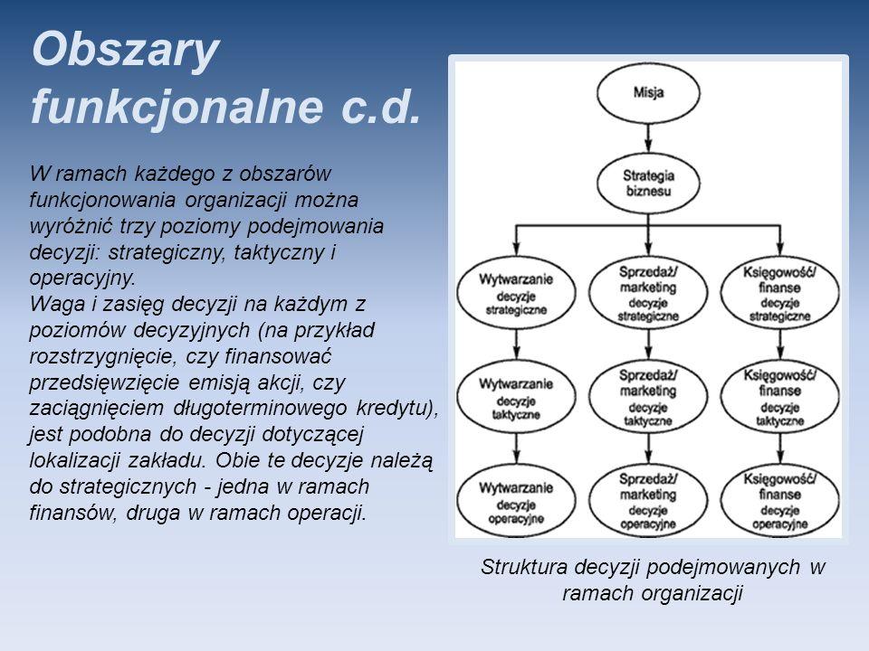 Obszary funkcjonalne c.d. W ramach każdego z obszarów funkcjonowania organizacji można wyróżnić trzy poziomy podejmowania decyzji: strategiczny, takty