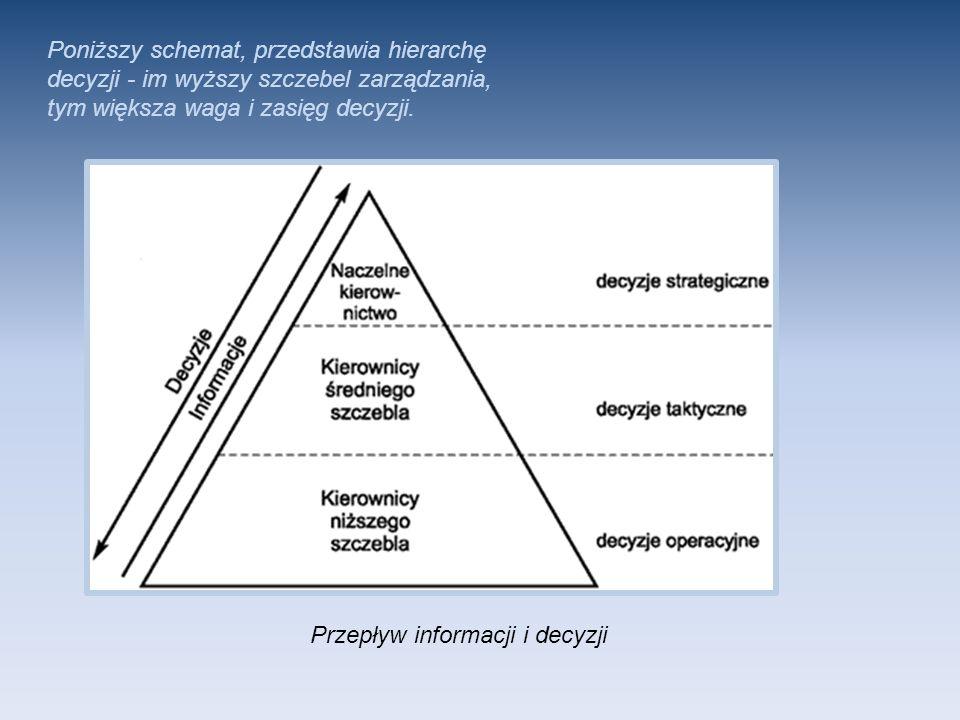 Poniższy schemat, przedstawia hierarchę decyzji - im wyższy szczebel zarządzania, tym większa waga i zasięg decyzji. Przepływ informacji i decyzji