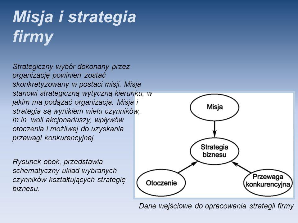 Rysunek obok, przedstawia schematyczny układ wybranych czynników kształtujących strategię biznesu. Misja i strategia firmy Strategiczny wybór dokonany
