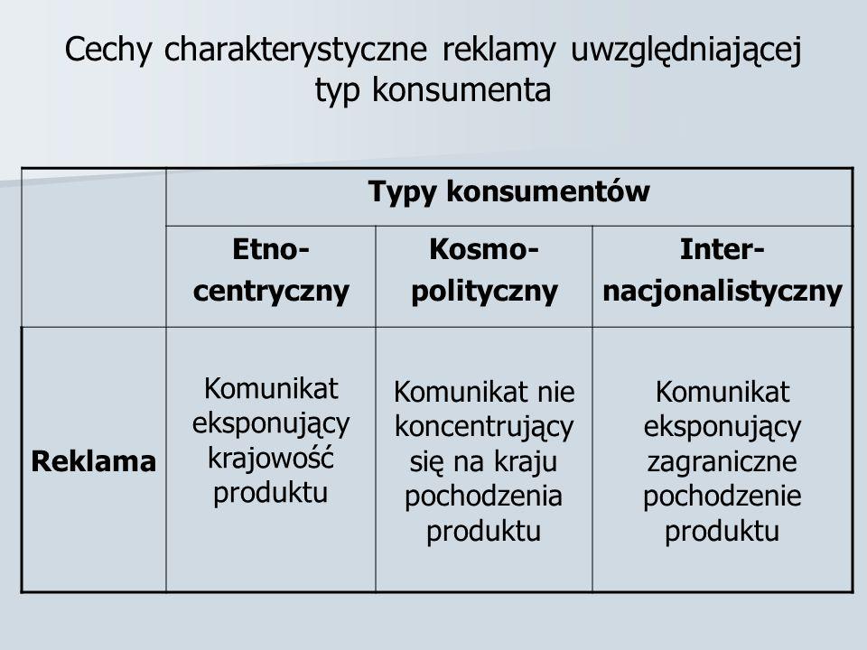 Cechy charakterystyczne reklamy uwzględniającej typ konsumenta Typy konsumentów Etno- centryczny Kosmo- polityczny Inter- nacjonalistyczny Reklama Kom