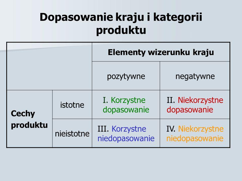 Dopasowanie kraju i kategorii produktu Elementy wizerunku kraju pozytywnenegatywne Cechy produktu istotne I. Korzystne dopasowanie II. Niekorzystne do