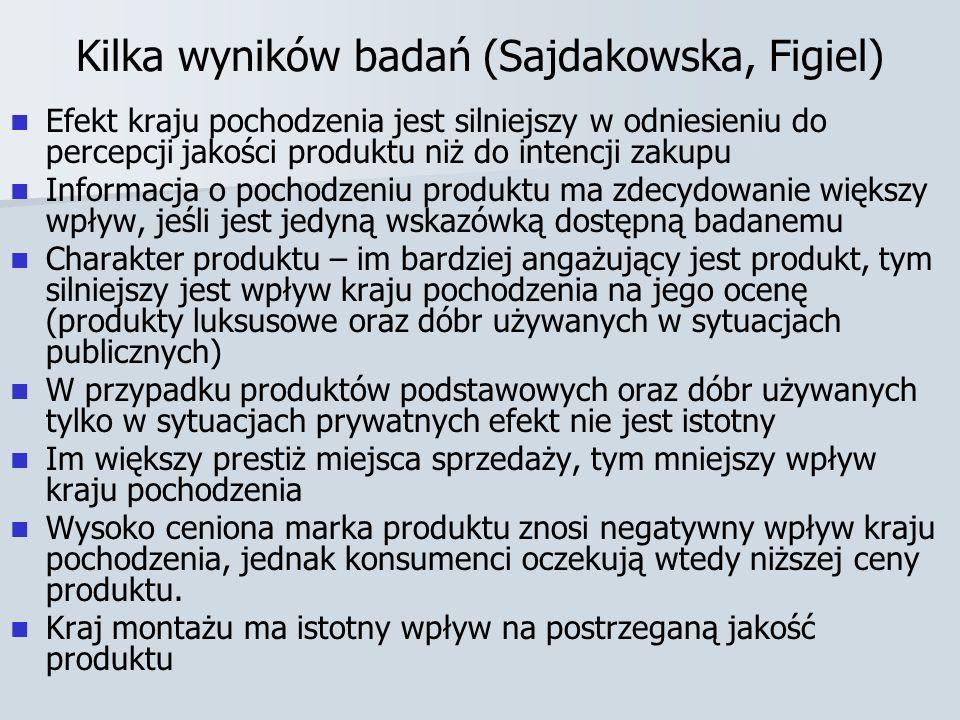 Kilka wyników badań (Sajdakowska, Figiel) Efekt kraju pochodzenia jest silniejszy w odniesieniu do percepcji jakości produktu niż do intencji zakupu I