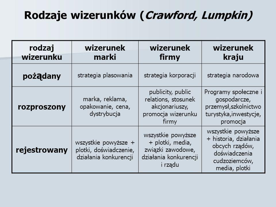 Rodzaje wizerunków (Crawford, Lumpkin) rodzaj wizerunku wizerunek marki wizerunek firmy wizerunek kraju poż ą dany strategia plasowaniastrategia korpo