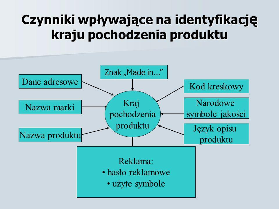 Czynniki wpływające na identyfikacj ę kraju produktu Czynniki wpływające na identyfikacj ę kraju pochodzenia produktu Znak Made in... Kod kreskowy Nar