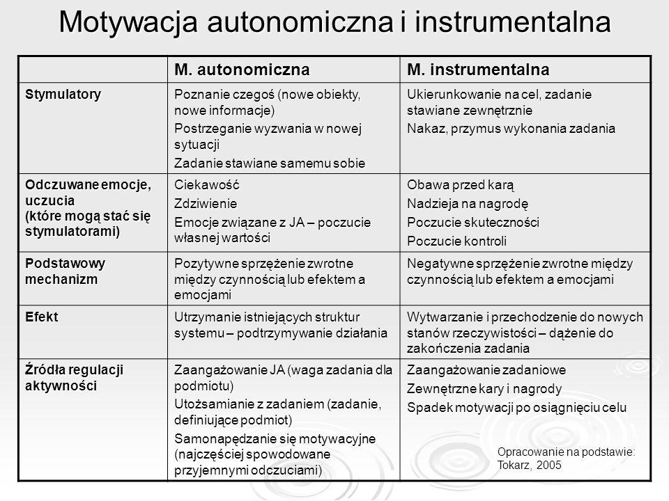 Motywacja autonomiczna i instrumentalna M. autonomiczna M. instrumentalna Stymulatory Poznanie czegoś (nowe obiekty, nowe informacje) Postrzeganie wyz