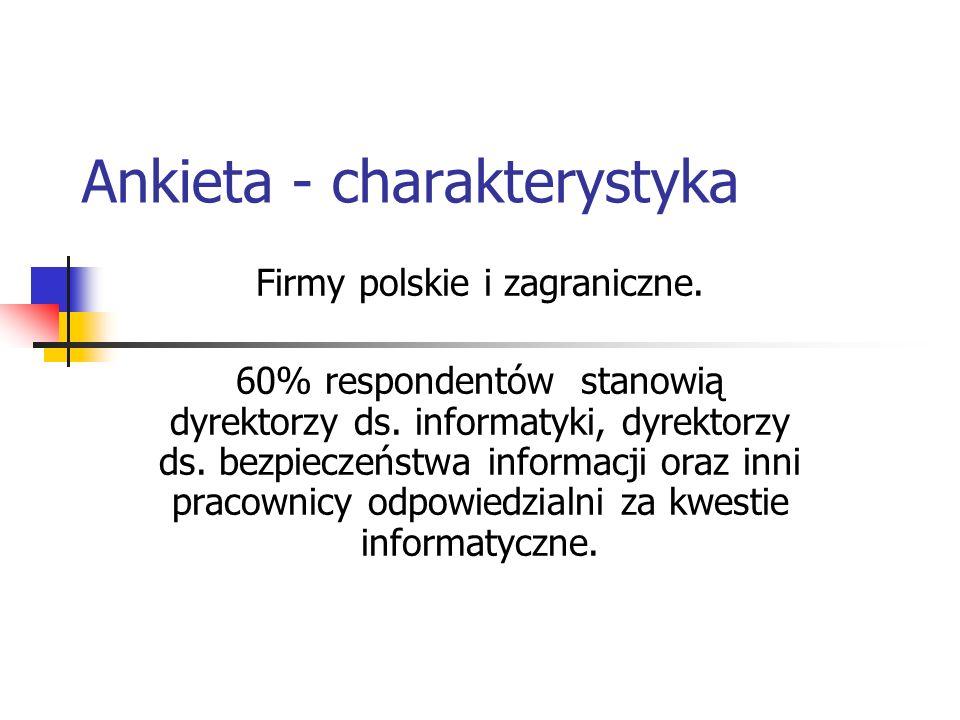Ankieta - charakterystyka Firmy polskie i zagraniczne. 60% respondentów stanowią dyrektorzy ds. informatyki, dyrektorzy ds. bezpieczeństwa informacji
