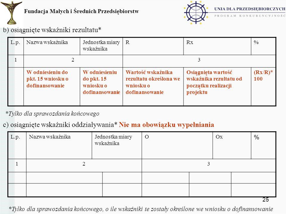25 b) osiągnięte wskaźniki rezultatu* *Tylko dla sprawozdania końcowego c) osiągnięte wskaźniki oddziaływania* Nie ma obowiązku wypełniania Fundacja M