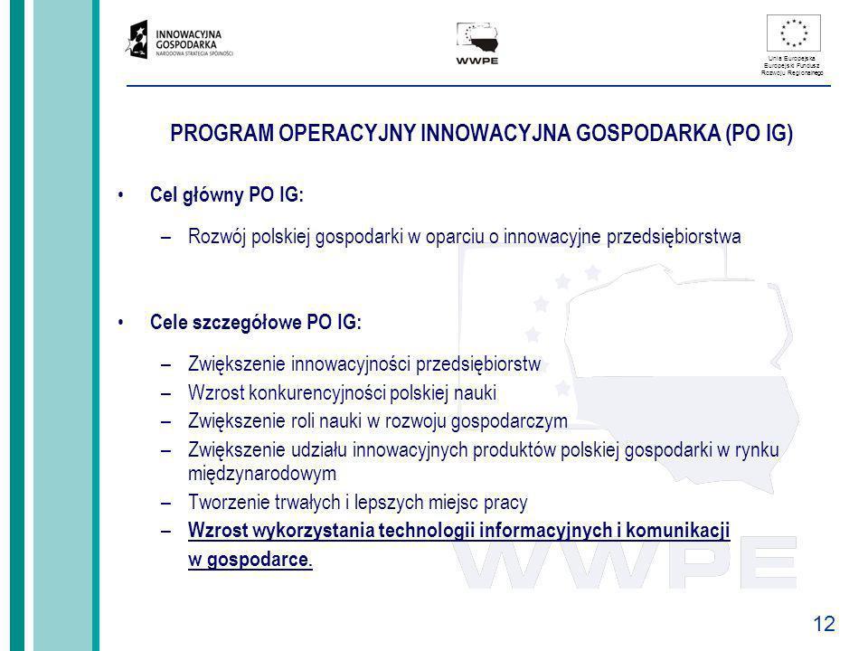 12 Unia Europejska Europejski Fundusz Rozwoju Regionalnego PROGRAM OPERACYJNY INNOWACYJNA GOSPODARKA (PO IG) Cel główny PO IG: –Rozwój polskiej gospod