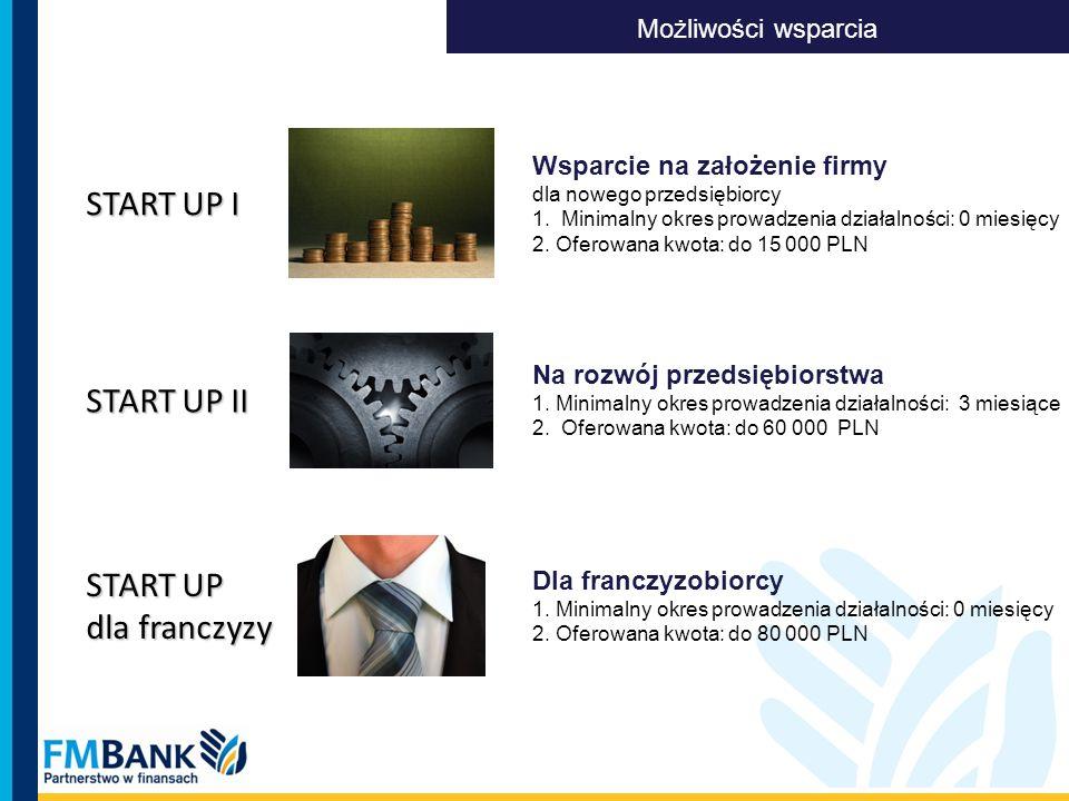 Wsparcie na założenie firmy dla nowego przedsiębiorcy 1. Minimalny okres prowadzenia działalności: 0 miesięcy 2. Oferowana kwota: do 15 000 PLN Na roz
