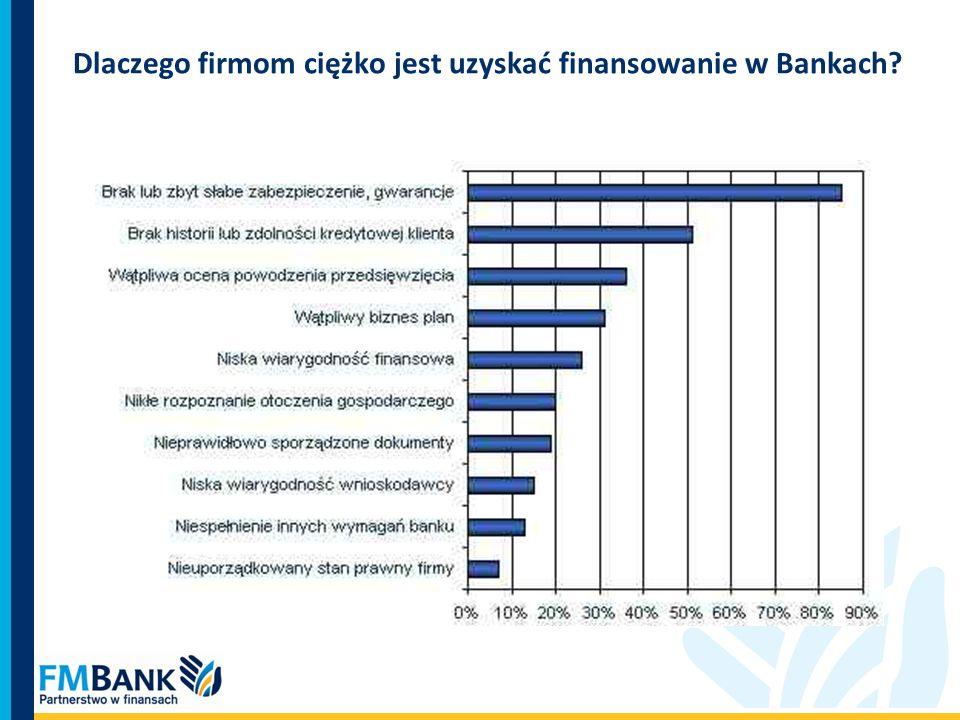 Dlaczego firmom ciężko jest uzyskać finansowanie w Bankach?