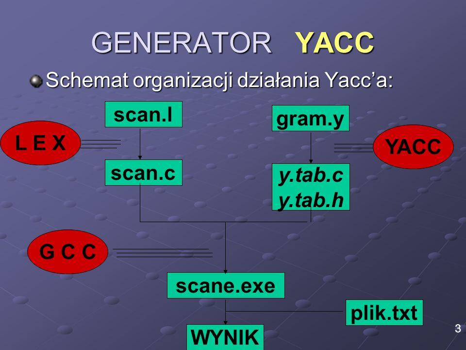 GENERATOR YACC Schemat organizacji działania Yacca: scan.l scan.c scane.exe plik.txt WYNIK G C C L E X 3 gram.y YACC y.tab.c y.tab.h