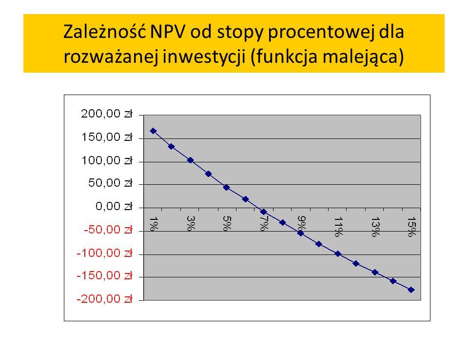 Zależność NPV od stopy procentowej dla rozważanej inwestycji (funkcja malejąca)