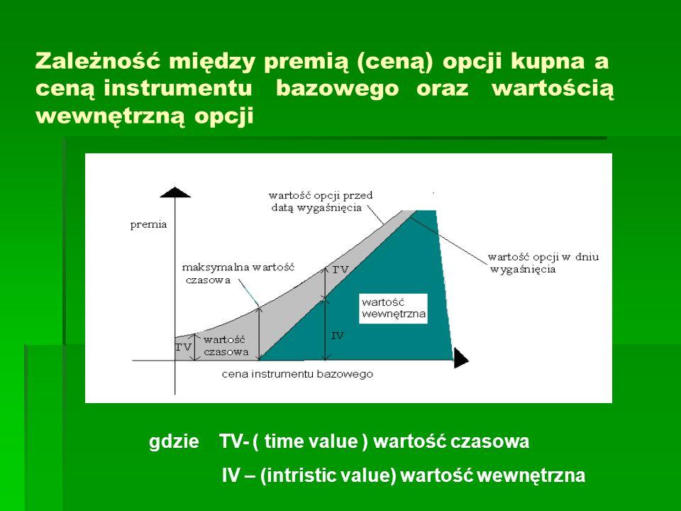 Zależność między premią (ceną) opcji kupna a ceną instrumentu bazowego oraz wartością wewnętrzną opcji gdzie TV- ( time value ) wartość czasowa IV – (