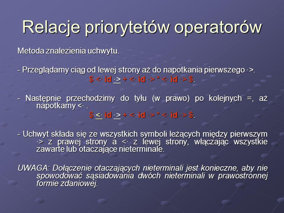 Relacje priorytetów operatorów Metoda znalezienia uchwytu. - Przeglądamy ciąg od lewej strony aż do napotkania pierwszego ·>. $ + * $. - Następnie prz
