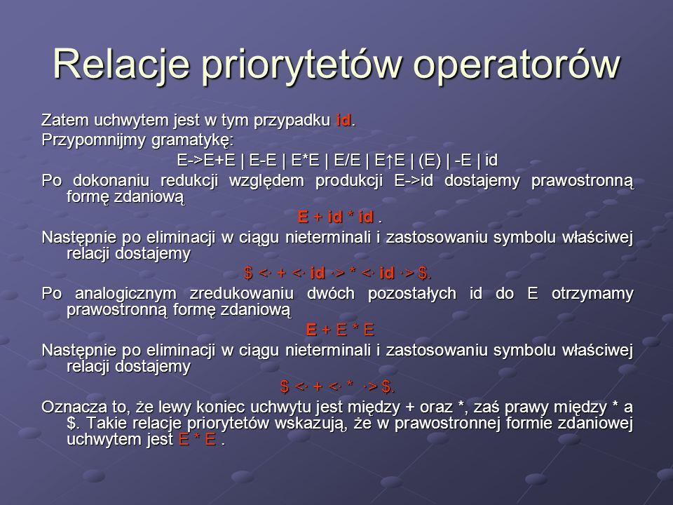 Relacje priorytetów operatorów Zatem uchwytem jest w tym przypadku id. Przypomnijmy gramatykę: E->E+E | E-E | E*E | E/E | EE | (E) | -E | id Po dokona