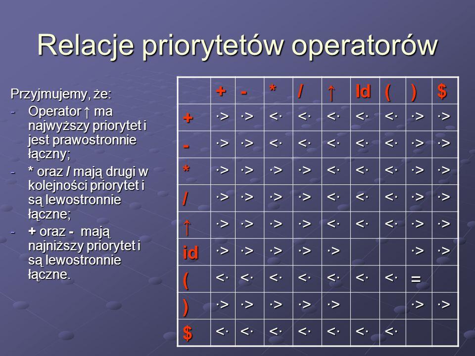 Relacje priorytetów operatorów Przyjmujemy, że: -Operator ma najwyższy priorytet i jest prawostronnie łączny; -* oraz / mają drugi w kolejności priory
