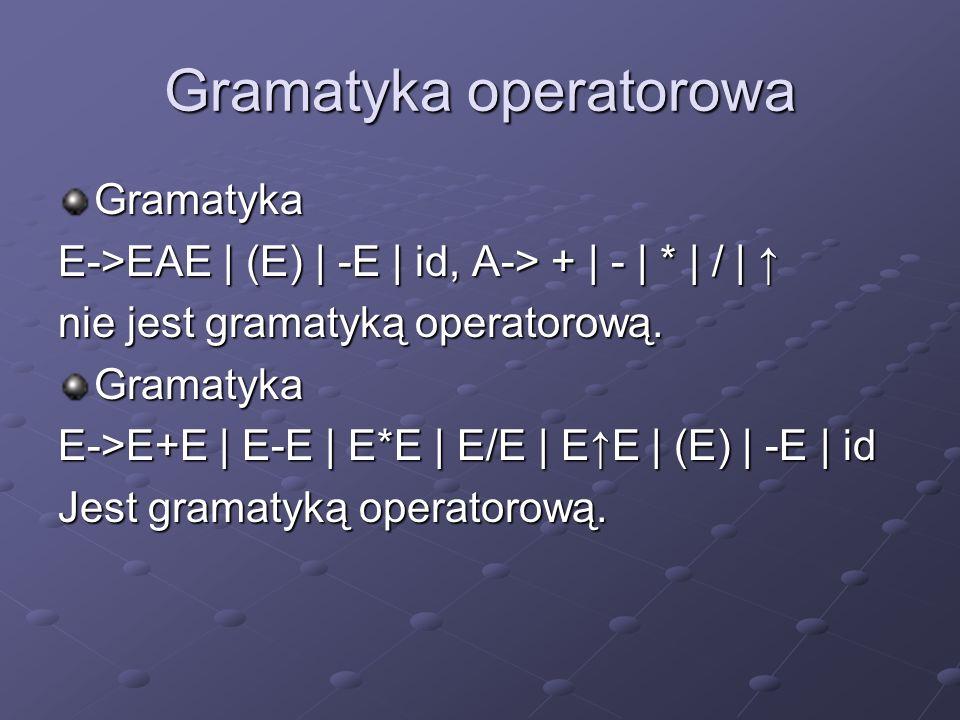 Gramatyka operatorowa Gramatyka E->EAE | (E) | -E | id, A-> + | - | * | / | E->EAE | (E) | -E | id, A-> + | - | * | / | nie jest gramatyką operatorową