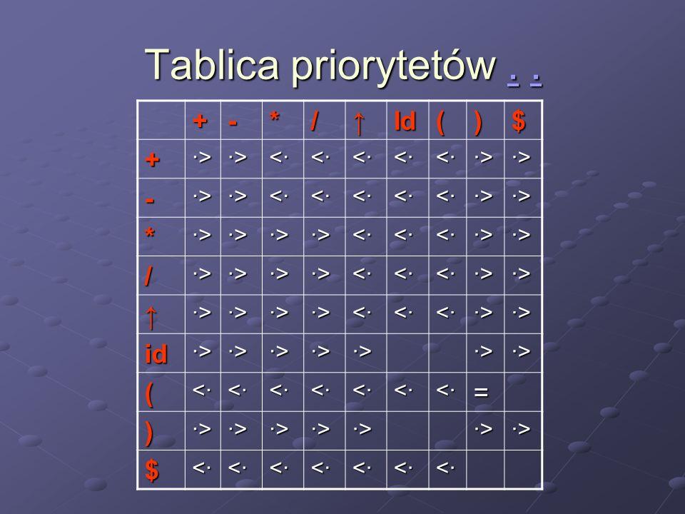 Tablica priorytetów... +-*/Id()$ + ·>·>·>·> ·>·>·>·> <·<·<·<· <·<·<·<· <·<·<·<· <·<·<·<· <·<·<·<· ·>·>·>·> ·>·>·>·> - ·>·>·>·> ·>·>·>·> <·<·<·<· <·<·<