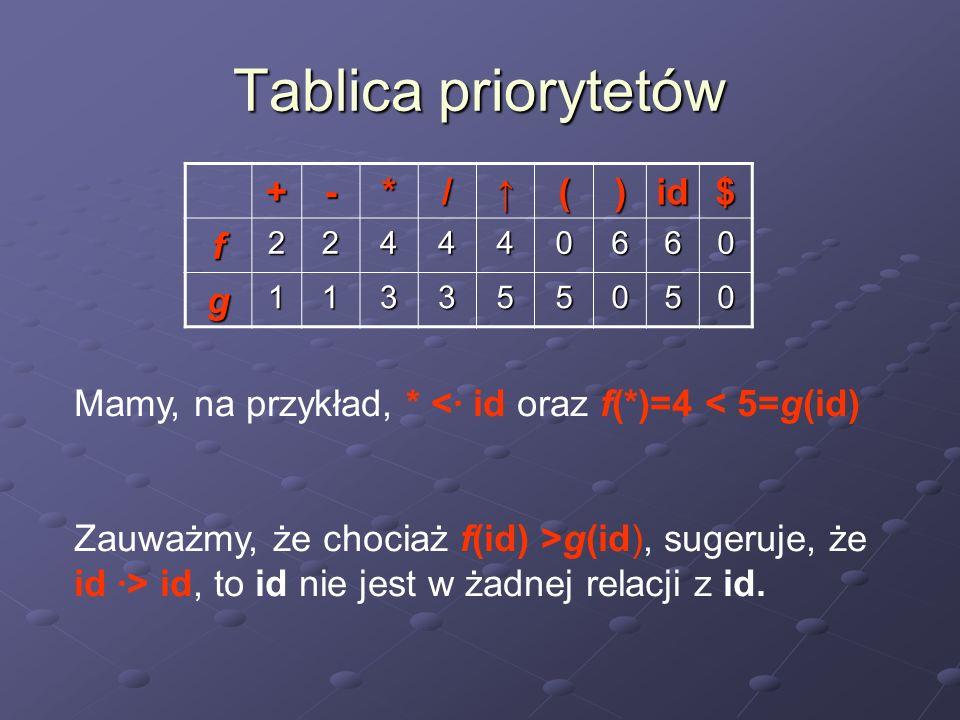 Tablica priorytetów +-*/()id$ f224440660 g113355050 Mamy, na przykład, * <· id oraz f(*)=4 < 5=g(id) Zauważmy, że chociaż f(id) >g(id), sugeruje, że i