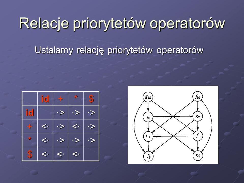 Relacje priorytetów operatorów Ustalamy relację priorytetów operatorów id+*$ id ·>·>·>·> ·>·>·>·> ·>·>·>·> + <·<·<·<· ·>·>·>·> <·<·<·<· ·>·>·>·> * <·<