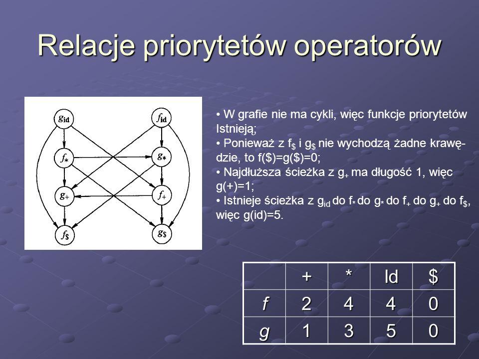 Relacje priorytetów operatorów W grafie nie ma cykli, więc funkcje priorytetów Istnieją; Ponieważ z f $ i g $ nie wychodzą żadne krawę- dzie, to f($)=
