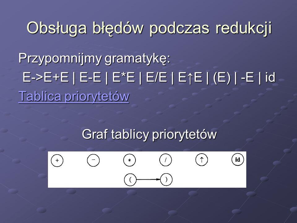 Obsługa błędów podczas redukcji Przypomnijmy gramatykę: E->E+E | E-E | E*E | E/E | EE | (E) | -E | id Tablica priorytetów Tablica priorytetów Graf tab