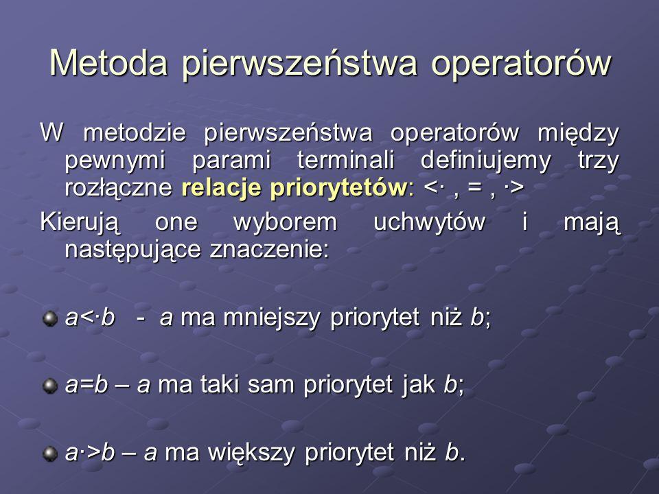 Metoda pierwszeństwa operatorów W metodzie pierwszeństwa operatorów między pewnymi parami terminali definiujemy trzy rozłączne relacje priorytetów: W