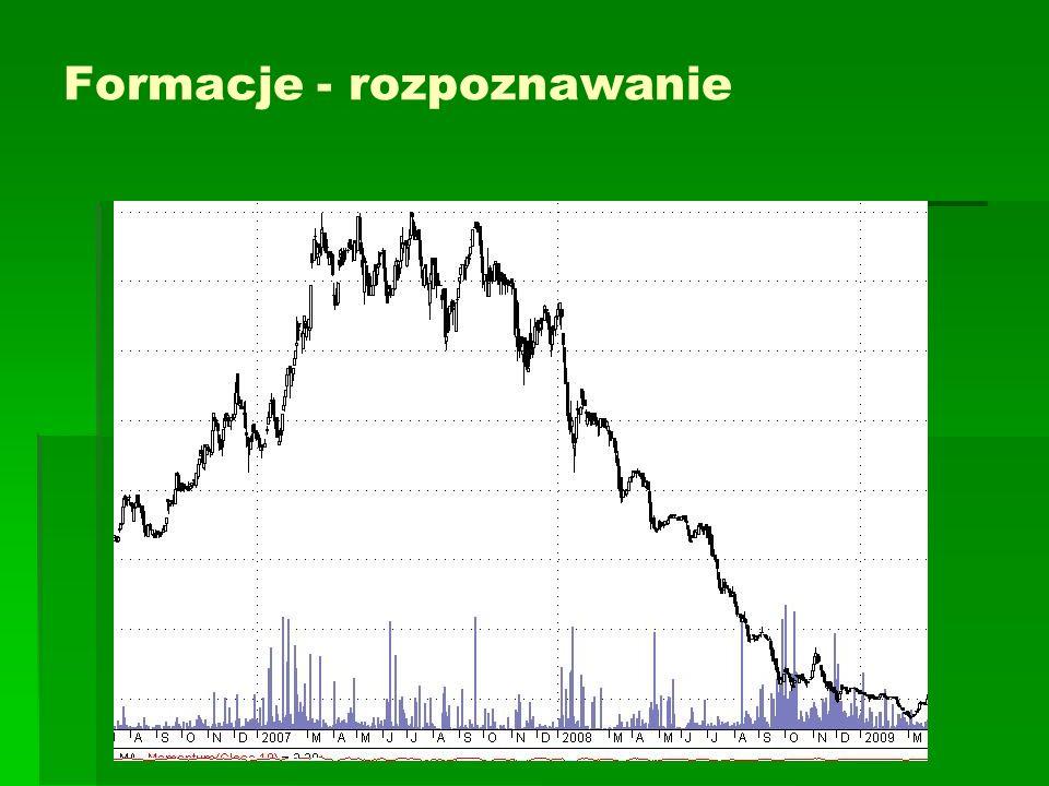 Klin zniżkujący Klin zniżkujący jest formacją zapowiadającą wzrost cen.