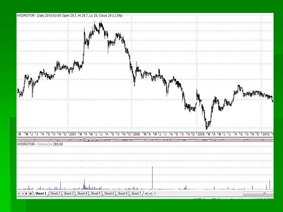 Klin zniżkujący Zastosowanie: podjęcie decyzji kupna Czas kształtowania: 1-3 miesiące Ruch cen po wybiciu: proporcjonalny do wielkości klina Sygnał kupna: przebicie górnej krawędzi klina Taktyka gry dla posiadacza akcji: sprzedanie na wybiciu w górę odkupienie akcji na korekcie Taktyka gry dla pozostałych inwestorów: kupno dopiero na korekcie po wybiciu w górę (potwierdzonym wzrostem wolumenu)