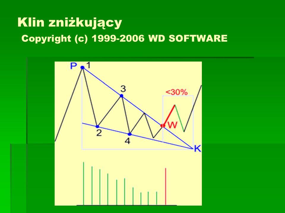 Klin zniżkujący Copyright (c) 1999-2006 WD SOFTWARE