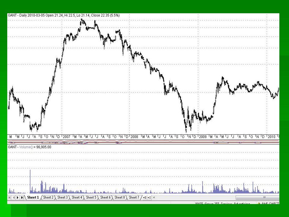 Klin zwyżkujący Zastosowanie: podjęcie decyzji sprzedaży Czas kształtowania: 1-3 miesiące Ruch cen po wybiciu: proporcjonalny do wielkości klina Wolumen: maleje Sygnał kupna: wybicie w dół przez dolną krawędź Taktyka gry dla posiadacza akcji: sprzedanie po wybiciu w dół