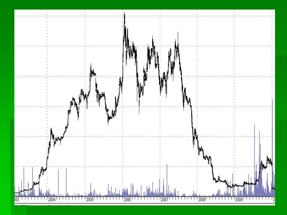 Prostokąt Zastosowanie: podjęcie decyzji kupna lub sprzedaży Czas kształtowania:od kilku tygodni do kilku miesięcy Wolumen:maleje Ruch cen po wybiciu:co najmniej równy wysokości formacji Sygnał kupna:wybicie przez górną krawędź Sygnał sprzedaży:przebicie dolnej krawędzi