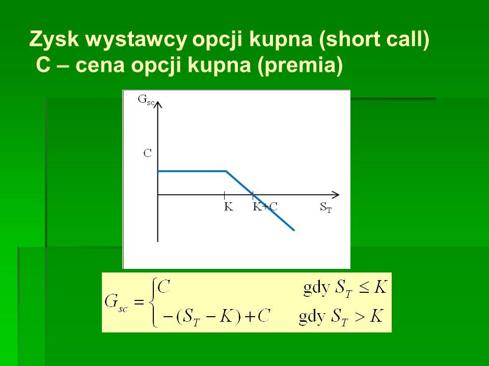 Zysk wystawcy opcji kupna (short call) C – cena opcji kupna (premia)