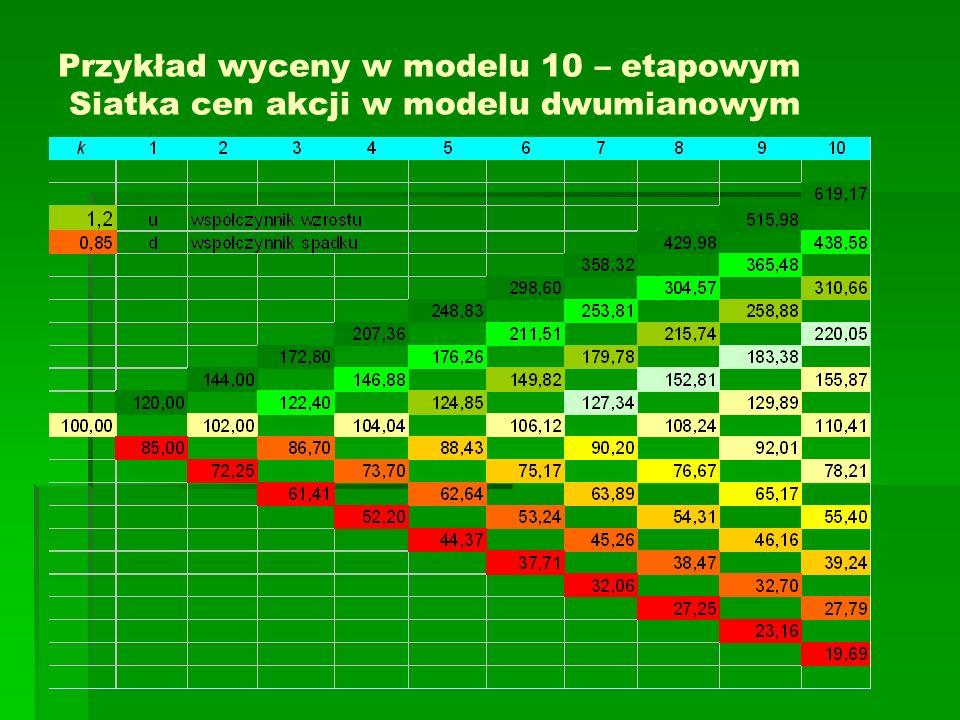 Przykład wyceny w modelu 10 – etapowym Siatka cen akcji w modelu dwumianowym