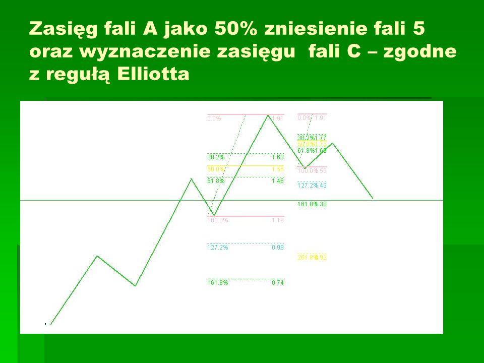 Zasięg fali A jako 50% zniesienie fali 5 oraz wyznaczenie zasięgu fali C – zgodne z regułą Elliotta