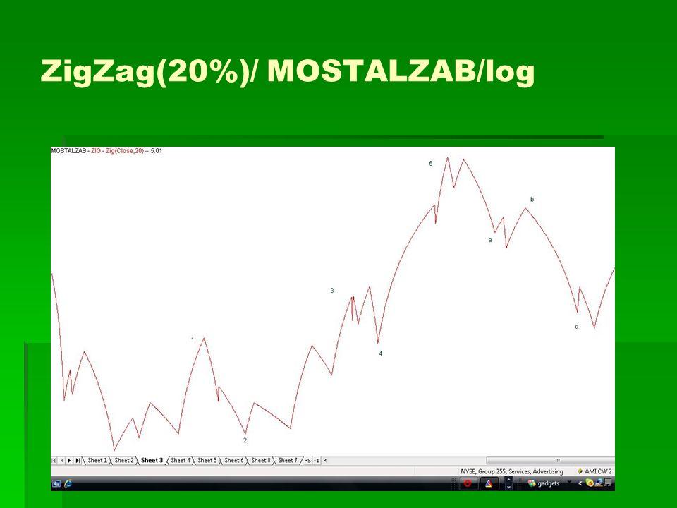 ZigZag(20%)/ MOSTALZAB/log